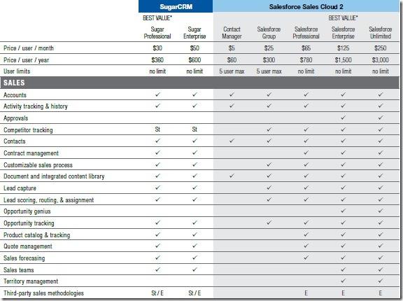SugarCRM_vs_Salesforce