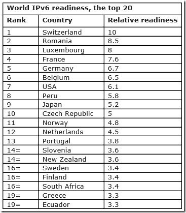 World IPv6 readiness, the top 20