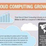Cloud Computing Growth [Infographic]