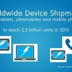 Shipment of Devices: Slow Growth, to Reach 2.5b Units in 2015 (Gartner Forecast)