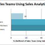 Salesforce 2015 State of Sales Report Reveals Competitive Edge