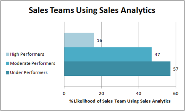 Salesforce 2015 State of Sales Report
