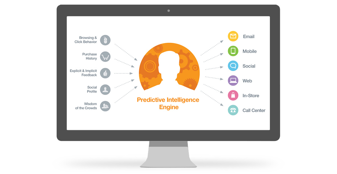 salesforce exacttarget predictive intelligence