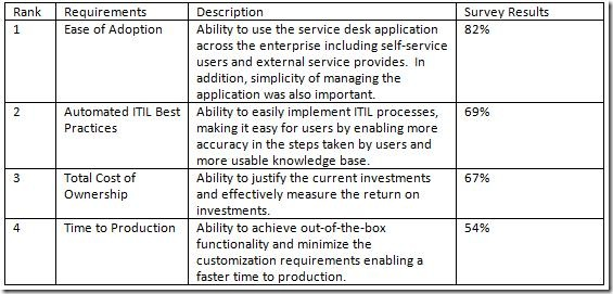ITSM Service Desk Survey Conducted by InteQ