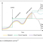 Free White Paper on Moving Infrastructure to Cloud, Safe and Sound