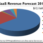 SaaS Revenue Up 21% in 2011; $21b in 2015(charts)