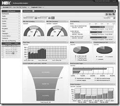 Top 10 Strategic Technologies & Trends : analytics dashboard