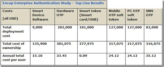 Encap Enterprise Authentication Study