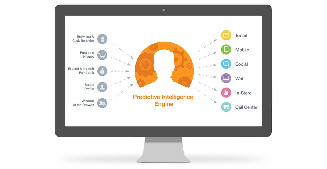 salesforce exacttarget predictive intelligence